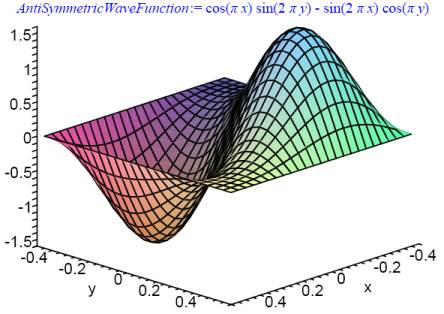 Antisymmetric Wave Function