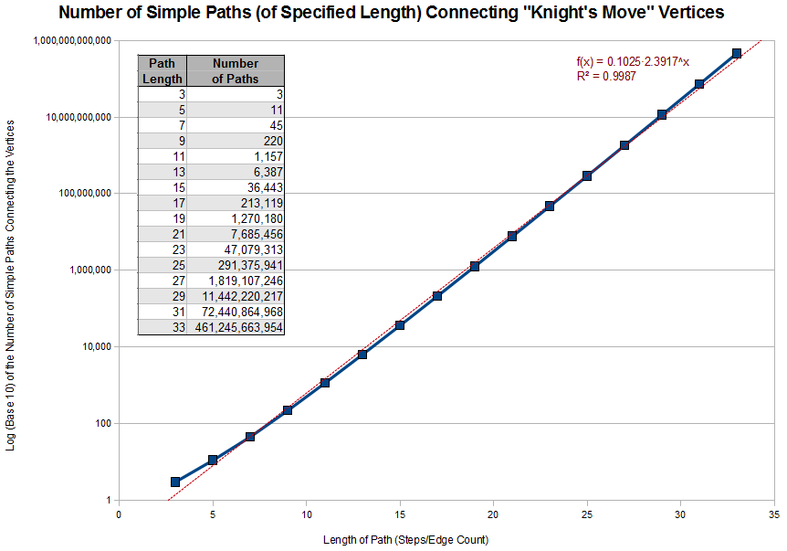 Link to full size image of the number of simple knight's move paths of specified length.